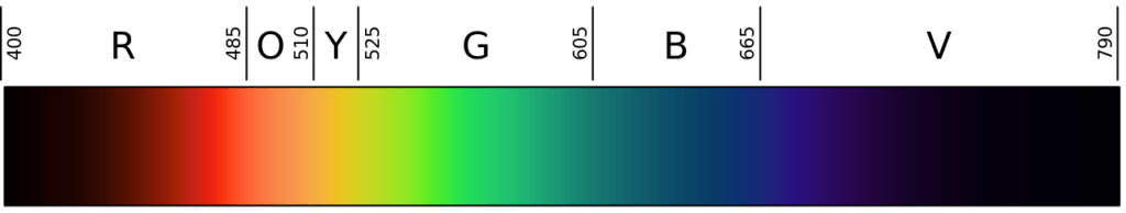 The visible light spectrum referred to in chromatherapy.